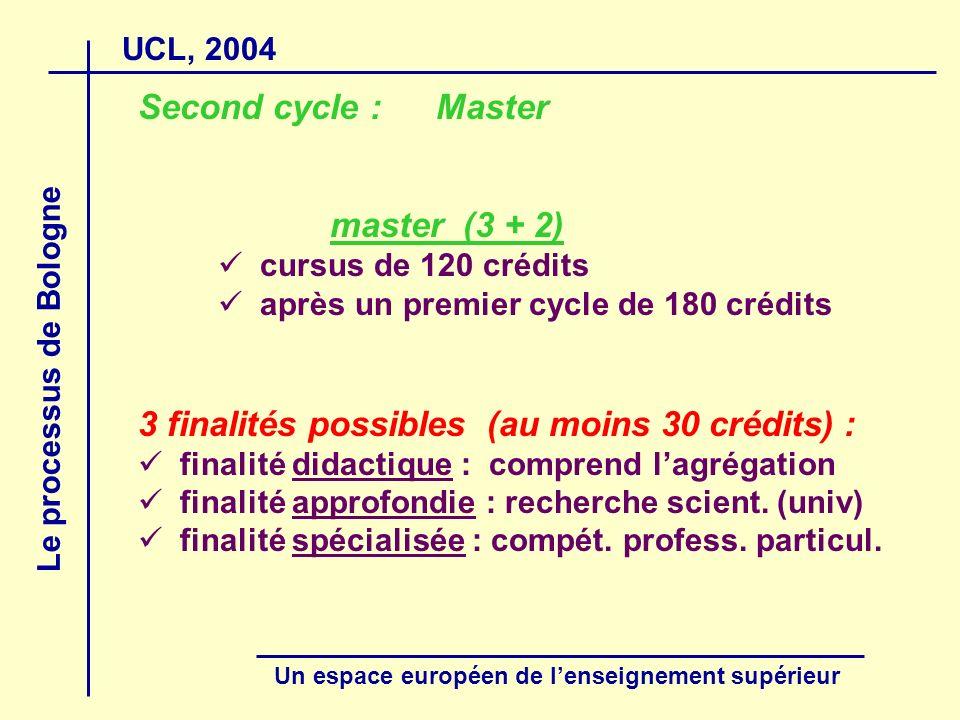 UCL, 2004 Le processus de Bologne Un espace européen de lenseignement supérieur Second cycle : Master master (3 + 2) cursus de 120 crédits après un premier cycle de 180 crédits 3 finalités possibles (au moins 30 crédits) : finalité didactique : comprend lagrégation finalité approfondie : recherche scient.