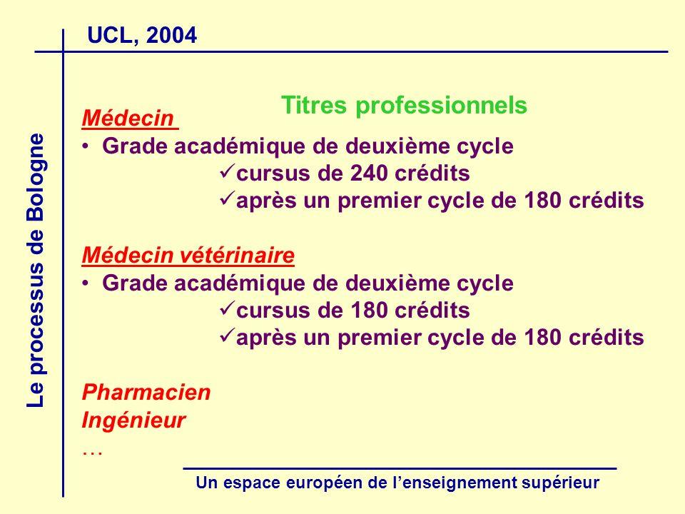 UCL, 2004 Le processus de Bologne Un espace européen de lenseignement supérieur Titres professionnels Médecin Grade académique de deuxième cycle cursus de 240 crédits après un premier cycle de 180 crédits Médecin vétérinaire Grade académique de deuxième cycle cursus de 180 crédits après un premier cycle de 180 crédits Pharmacien Ingénieur …