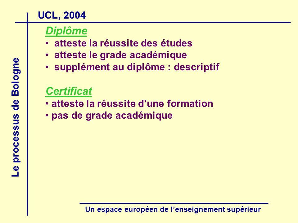 UCL, 2004 Le processus de Bologne Un espace européen de lenseignement supérieur Diplôme atteste la réussite des études atteste le grade académique supplément au diplôme : descriptif Certificat atteste la réussite dune formation pas de grade académique