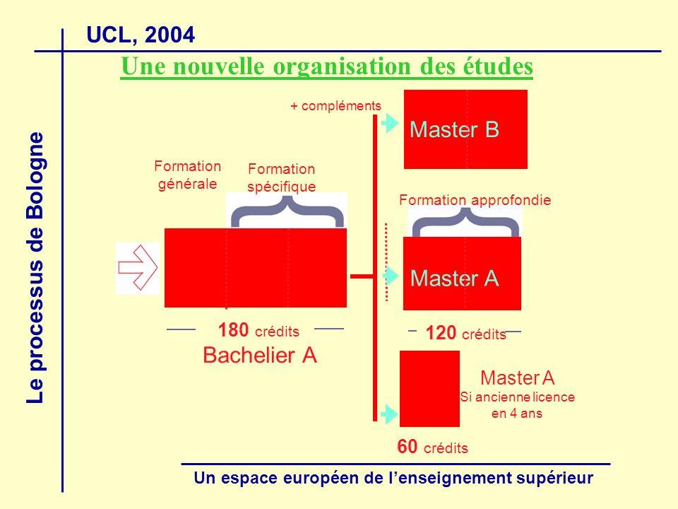 UCL, 2004 Le processus de Bologne Un espace européen de lenseignement supérieur Une nouvelle organisation des études Bachelier A 180 crédits Formation