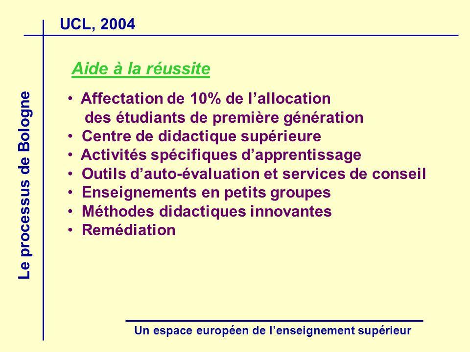 UCL, 2004 Le processus de Bologne Un espace européen de lenseignement supérieur Aide à la réussite Affectation de 10% de lallocation des étudiants de