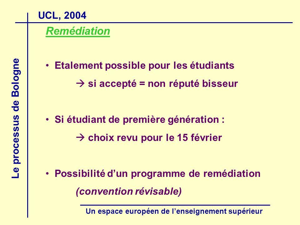 UCL, 2004 Le processus de Bologne Un espace européen de lenseignement supérieur Remédiation Etalement possible pour les étudiants si accepté = non réputé bisseur Si étudiant de première génération : choix revu pour le 15 février Possibilité dun programme de remédiation (convention révisable)
