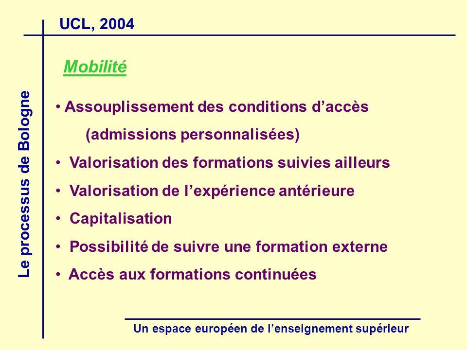 UCL, 2004 Le processus de Bologne Un espace européen de lenseignement supérieur Mobilité Assouplissement des conditions daccès (admissions personnalis