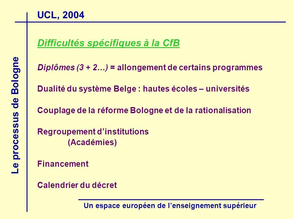 UCL, 2004 Le processus de Bologne Un espace européen de lenseignement supérieur Difficultés spécifiques à la CfB Diplômes (3 + 2…) = allongement de ce