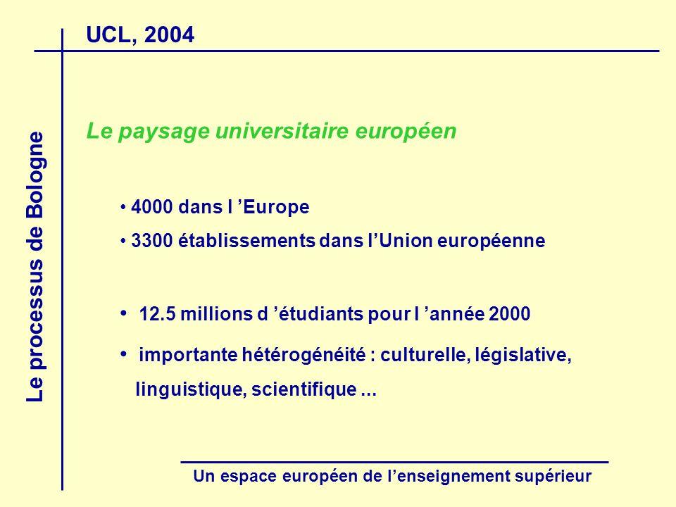 UCL, 2004 Le processus de Bologne Un espace européen de lenseignement supérieur Second cycle :Master master (3 + 1) cursus de 60 crédits après un premier cycle de 180 crédits master (3 + 2) cursus de 120 crédits après un premier cycle de 180 crédits master complémentaire (3 + 2 + 1) cursus de 60 crédits après une formation initiale de 300 crédits