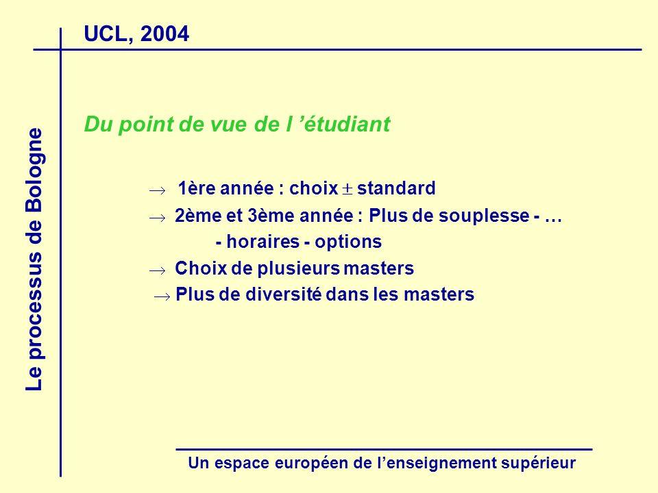UCL, 2004 Le processus de Bologne Un espace européen de lenseignement supérieur Du point de vue de l étudiant 1ère année : choix standard 2ème et 3ème année : Plus de souplesse - … - horaires - options Choix de plusieurs masters Plus de diversité dans les masters