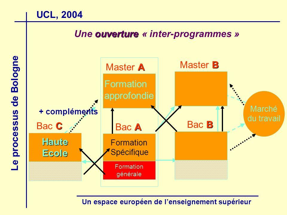 UCL, 2004 Le processus de Bologne Un espace européen de lenseignement supérieur ouverture Une ouverture « inter-programmes » C Bac C HauteEcole Marché