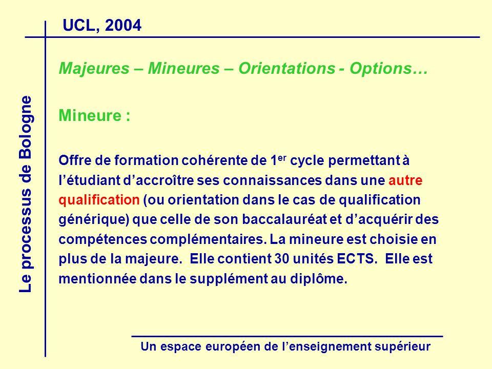 UCL, 2004 Le processus de Bologne Un espace européen de lenseignement supérieur Majeures – Mineures – Orientations - Options… Mineure : Offre de forma