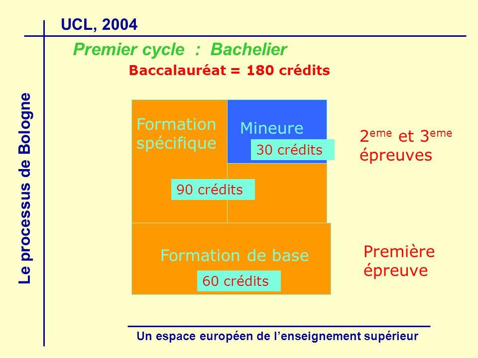 UCL, 2004 Le processus de Bologne Un espace européen de lenseignement supérieur Formation de base Première épreuve Formation spécifique Mineure 2 eme et 3 eme épreuves 60 crédits 30 crédits Baccalauréat = 180 crédits Premier cycle : Bachelier 90 crédits