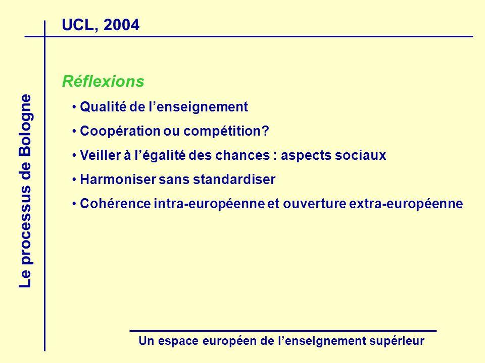 UCL, 2004 Le processus de Bologne Un espace européen de lenseignement supérieur Réflexions Qualité de lenseignement Coopération ou compétition? Veille