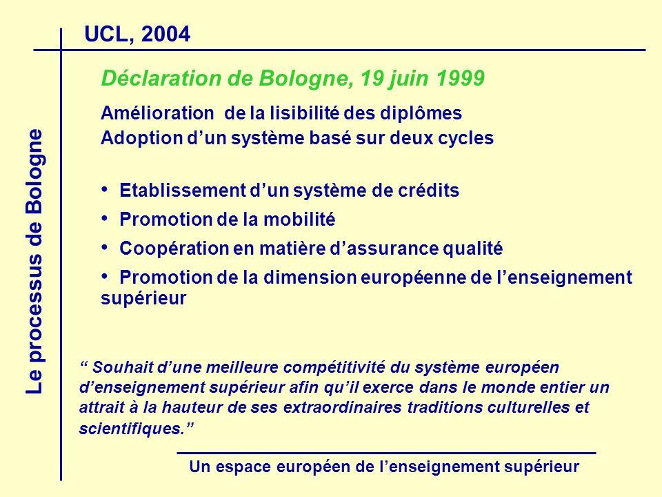 UCL, 2004 Le processus de Bologne Un espace européen de lenseignement supérieur Programmes en deux cycles … Maîtrise spécialisée 60 ECTS (1 an) Domaine dexcellence Accessible aux titulaires dune maîtrise Recherche : Ecoles doctorales et diplômes de troisième cycle
