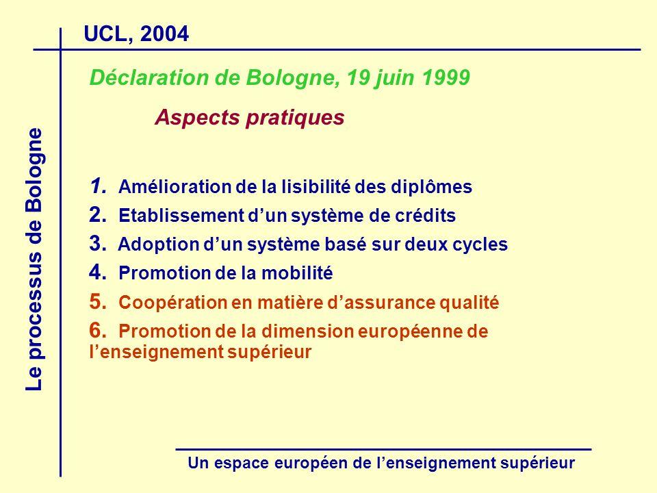 UCL, 2004 Le processus de Bologne Un espace européen de lenseignement supérieur Second cycle : Master master complémentaire (3 + 2 + 1) cursus de 60 crédits après une formation initiale de 300 crédits Qualification professionnelle spécialisée Avec une des finalités suivantes :
