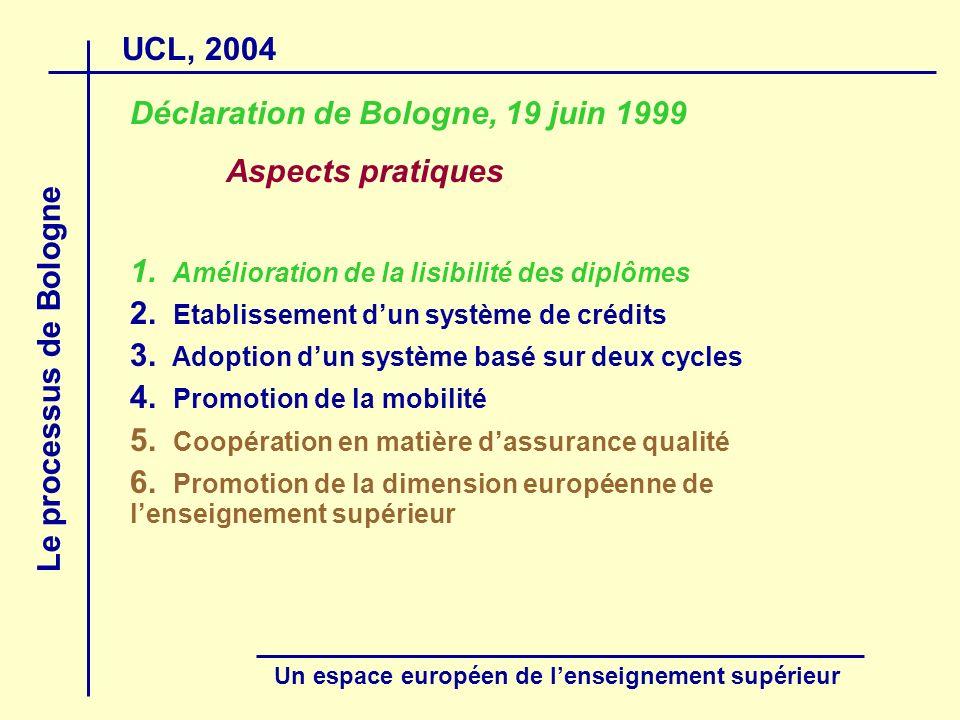 UCL, 2004 Le processus de Bologne Un espace européen de lenseignement supérieur Second cycle : Master master complémentaire (3 + 2 + 1) Avec une des finalités suivantes : autoriser lexercice de certaines professions (par exemple : notariat, santé) répondre aux besoins de form.