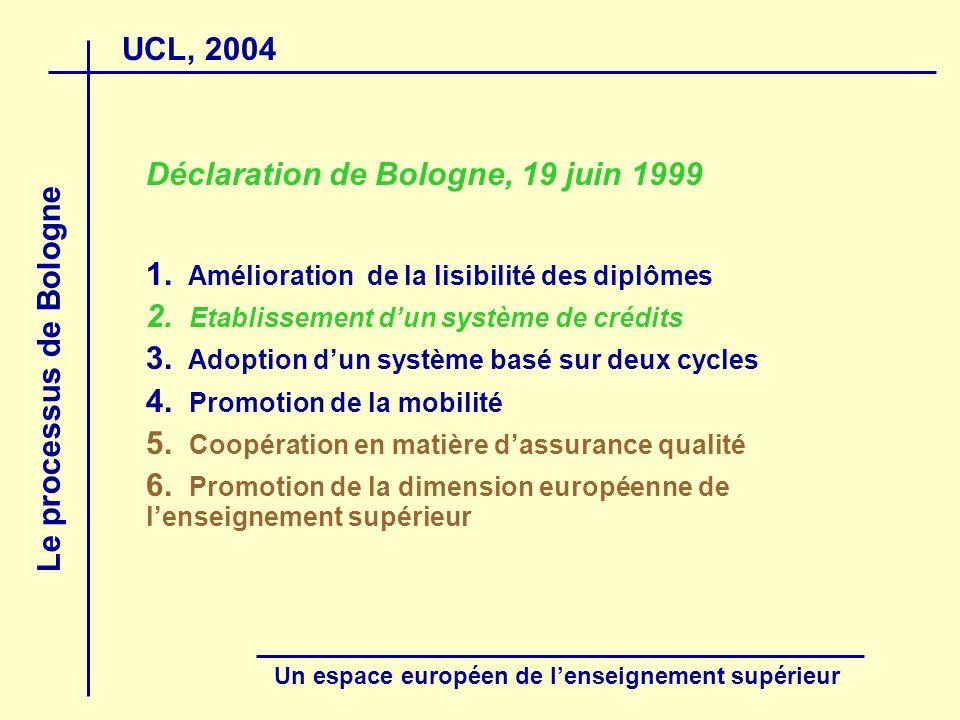 UCL, 2004 Le processus de Bologne Un espace européen de lenseignement supérieur Crédits ECTS (European credit transfer system) Origine : échange détudiants Erasmus A.