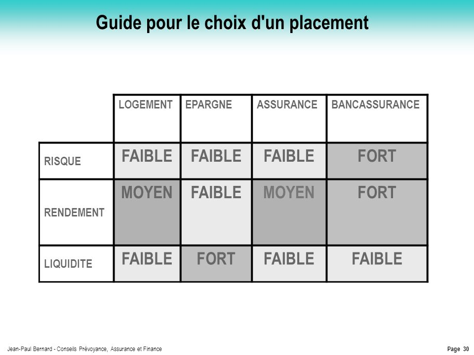 Page 30 Jean-Paul Bernard - Conseils Prévoyance, Assurance et Finance Guide pour le choix d'un placement LOGEMENTEPARGNEASSURANCEBANCASSURANCE RISQUE