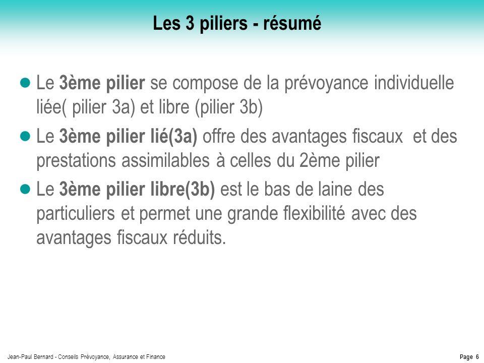Page 6 Jean-Paul Bernard - Conseils Prévoyance, Assurance et Finance Les 3 piliers - résumé Le 3ème pilier se compose de la prévoyance individuelle li