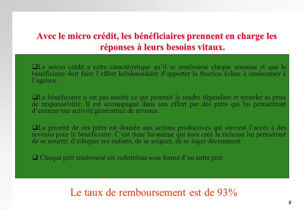 8 Avec le micro crédit, les bénéficiaires prennent en charge les réponses à leurs besoins vitaux. Le micro crédit a cette caractéristique quil se remb