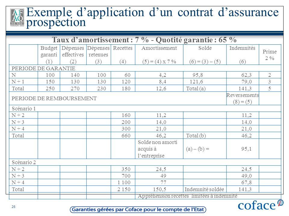 26 Budget garanti (1) Dépenses effectives (2) Dépenses retenues (3) Recettes (4) Amortissement (5) = (4) x 7 % Solde (6) = (3) – (5) Indemnités (6) Pr