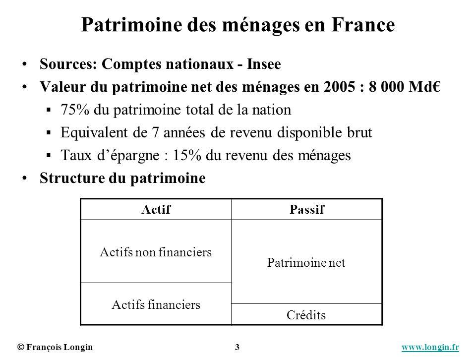 François Longin 3 www.longin.frwww.longin.fr Patrimoine des ménages en France Sources: Comptes nationaux - Insee Valeur du patrimoine net des ménages