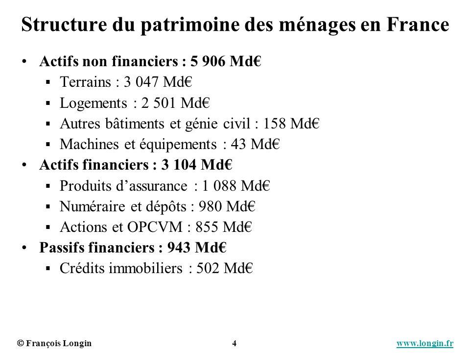François Longin 4 www.longin.frwww.longin.fr Structure du patrimoine des ménages en France Actifs non financiers : 5 906 Md Terrains : 3 047 Md Logeme