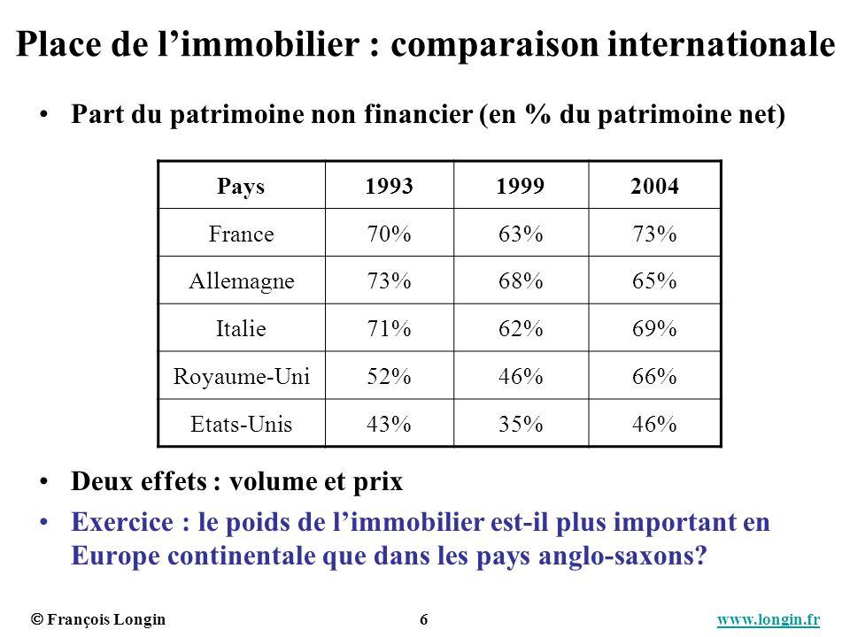 François Longin 6 www.longin.frwww.longin.fr Place de limmobilier : comparaison internationale Part du patrimoine non financier (en % du patrimoine ne
