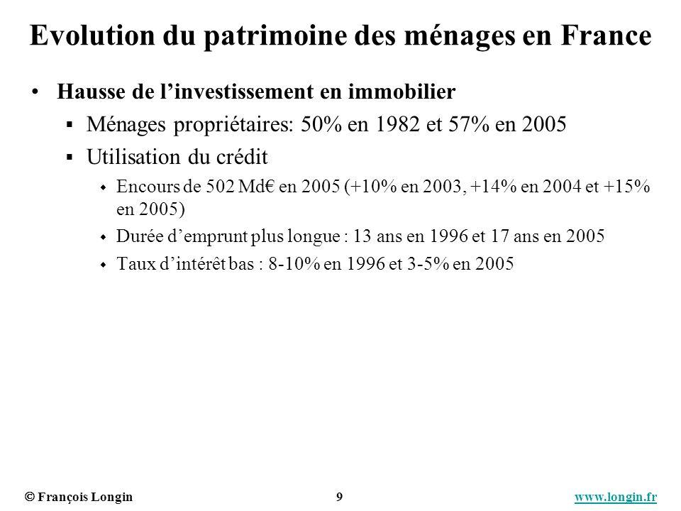 François Longin 9 www.longin.frwww.longin.fr Evolution du patrimoine des ménages en France Hausse de linvestissement en immobilier Ménages propriétair