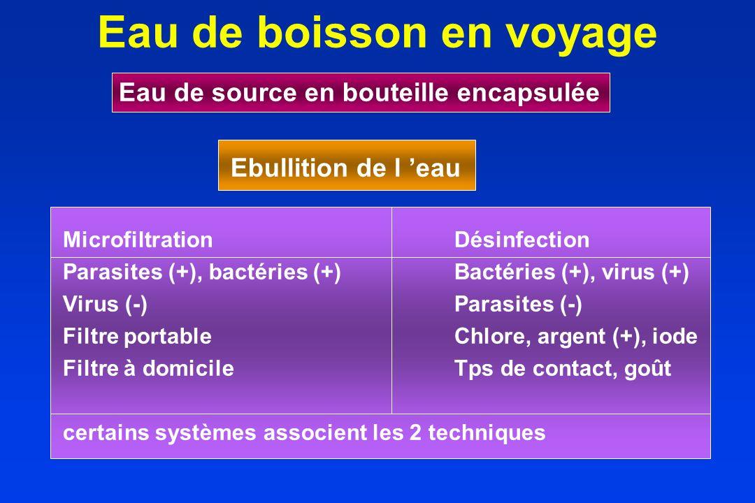 Eau de boisson en voyage Eau de source en bouteille encapsulée Ebullition de l eau MicrofiltrationDésinfection Parasites (+), bactéries (+)Bactéries (