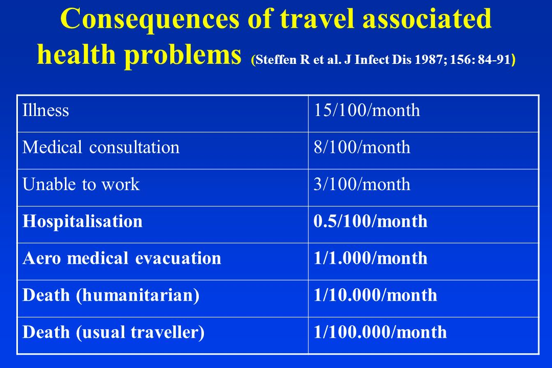 Consequences of travel associated health problems (Steffen R et al. J Infect Dis 1987; 156: 84-91 ) Illness15/100/month Medical consultation8/100/mont
