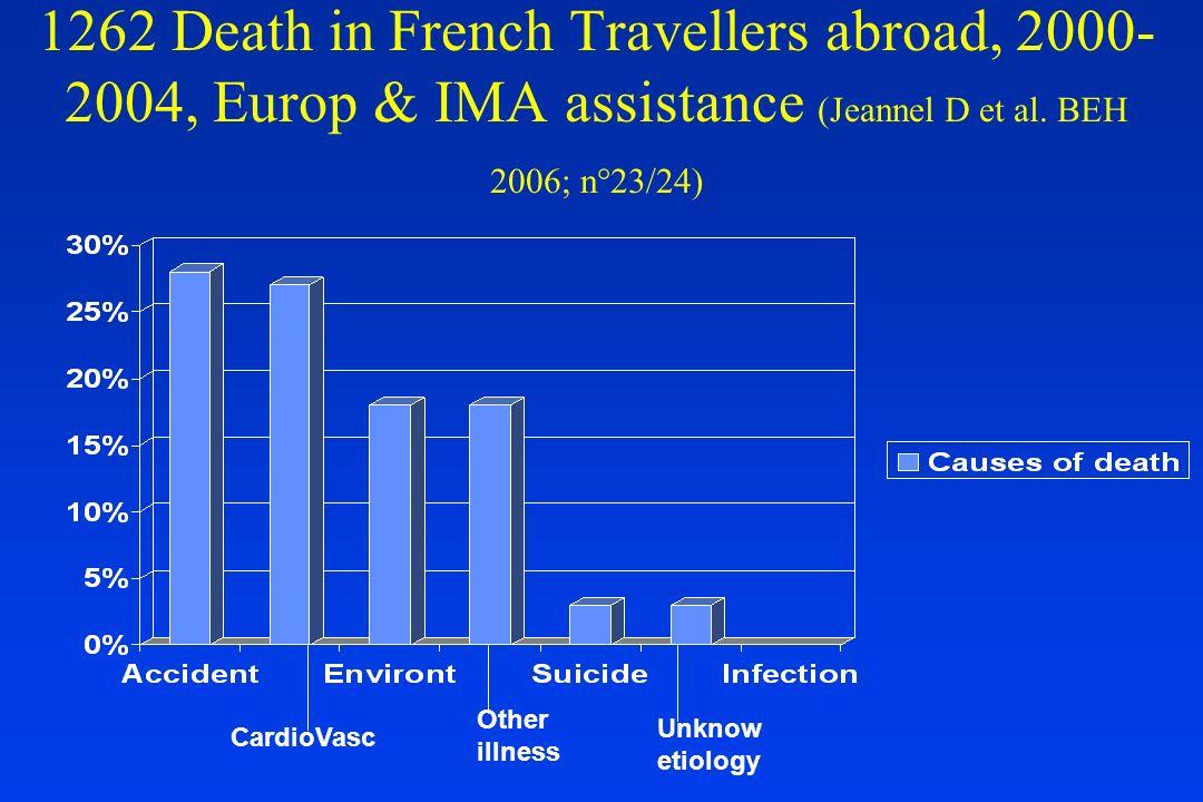 Taux dincidence / mois des problèmes de santé en voyages dans un PVD Diarrhée : 20-60% Paludisme (Afrique ouest, pas de prophylaxie : 3,5 % Dengue & Grippe : 1 % Morsure animale et tuberculose infection : 0,5% Paludisme (Afrique tropicale) : 0,2 % Hépatite A : 3 / 10 000 Typhoïde (Asie centrale et du sud, Afrique) : 2 / 10 000 Encephalite verno estivale (Autriche rural) : 1 / 10 000 Hépatite B : 5 / 100 000 Infection VIH : 2 : 100 000 Accident mortel : 1/100 000 Encéphalite Japonaise : 1/1 000 000 Méningococcie : < 1/1 000 000 Steffen R.
