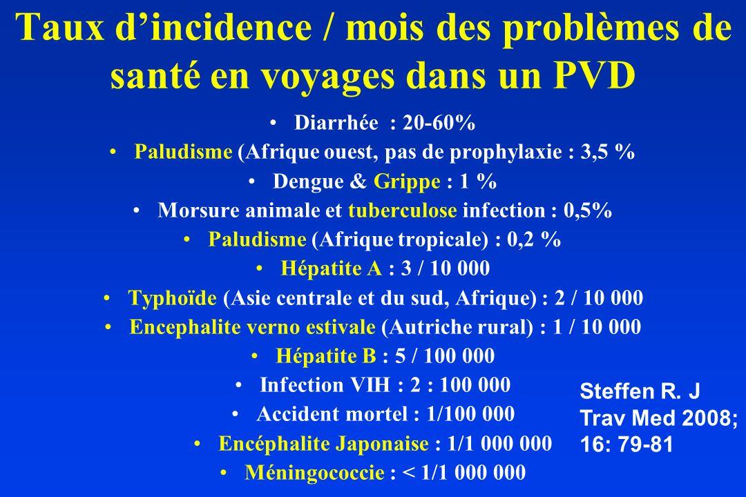 Incidence des maladies prévenues par la vaccination chez les voyageurs Grippe (2005)1000/100.000/mois (1%) Hépatite A (1970-80)500 (100-1000)/100.000/mois (0.5%) Tuberculose (2002)28O /100.000/mois (2,8/1000) Morsure animale (1987)200/100.000/mois (0,2%) Hépatite B (expat)(1970-80)100/100.000/mois (0,1%) Typhoide (Inde)(1970-80)10/100.000/mois (:10-100/HAV) Choléra (1970-1980)1/100.000/mois (:1000/HAV) Méningococcie (1970-80)0,1/100.000/mois