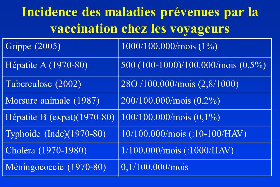 Incidence des maladies prévenues par la vaccination chez les voyageurs Grippe (2005)1000/100.000/mois (1%) Hépatite A (1970-80)500 (100-1000)/100.000/