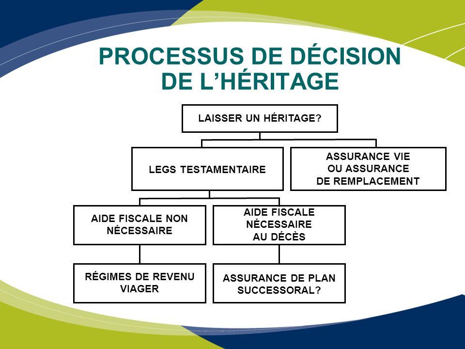 PLANIFICATION SUCCESSORALE Société A Assurance vie FCJ produit M.