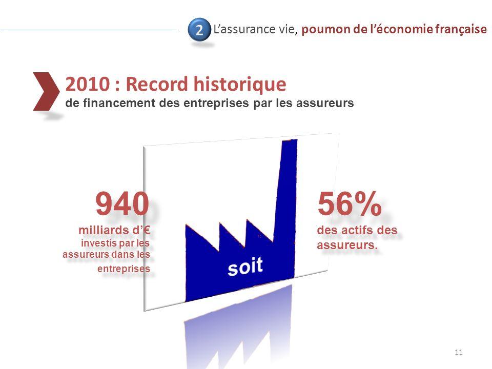 2010 : Record historique de financement des entreprises par les assureurs 11 Lassurance vie, poumon de léconomie française 940 milliards d investis par les assureurs dans les entreprises 56% des actifs des assureurs.