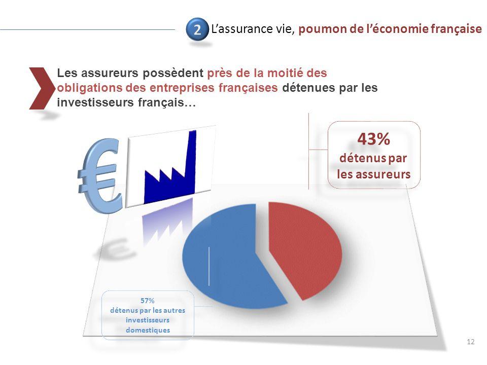 Les assureurs possèdent près de la moitié des obligations des entreprises françaises détenues par les investisseurs français… 12 43% détenus par les assureurs 43% détenus par les assureurs Lassurance vie, poumon de léconomie française 57% détenus par les autres investisseurs domestiques 57% détenus par les autres investisseurs domestiques