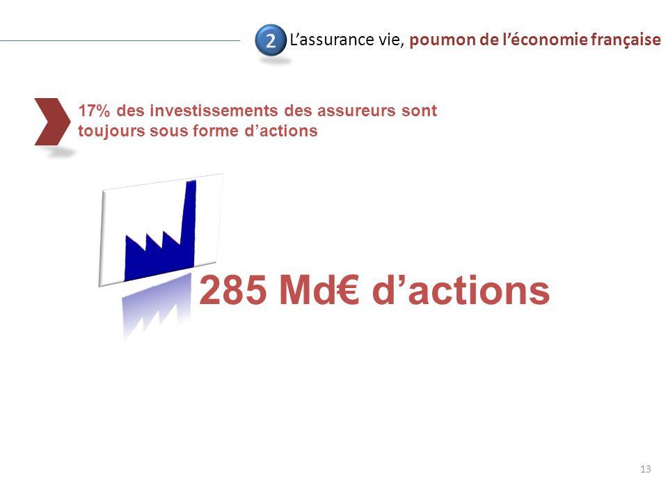 17% des investissements des assureurs sont toujours sous forme dactions 13 Lassurance vie, poumon de léconomie française 285 Md dactions