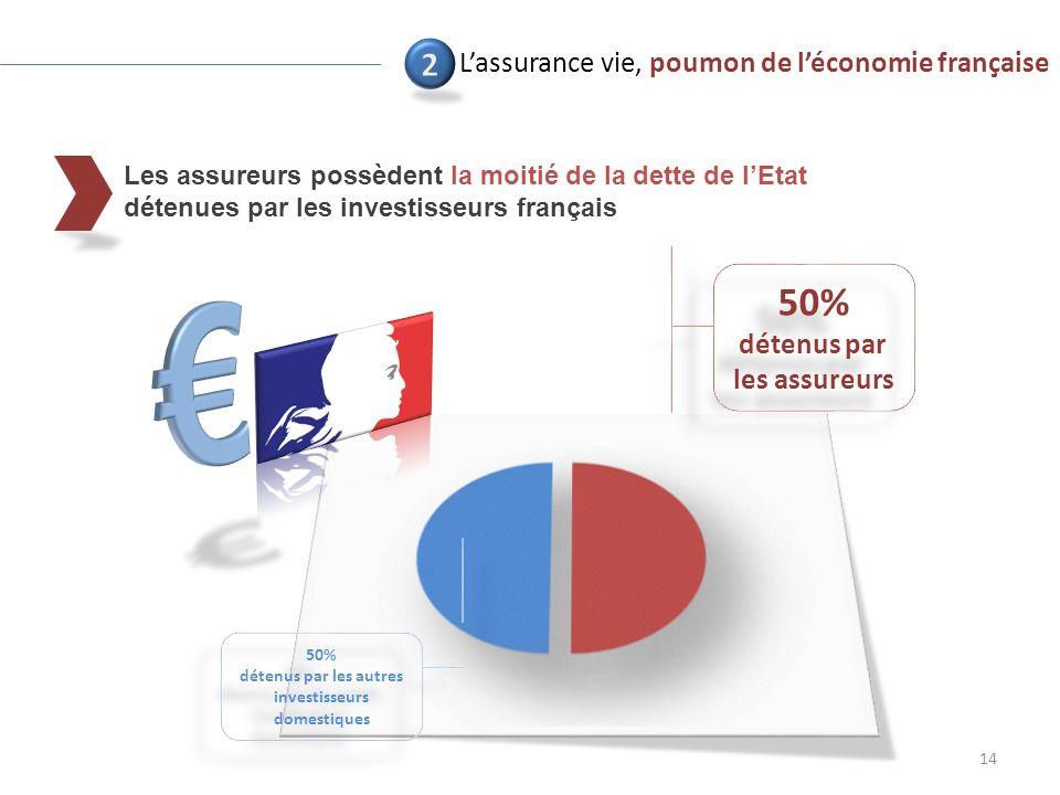 Les assureurs possèdent la moitié de la dette de lEtat détenues par les investisseurs français 14 50% détenus par les assureurs 50% détenus par les assureurs 50% détenus par les autres investisseurs domestiques 50% détenus par les autres investisseurs domestiques Lassurance vie, poumon de léconomie française