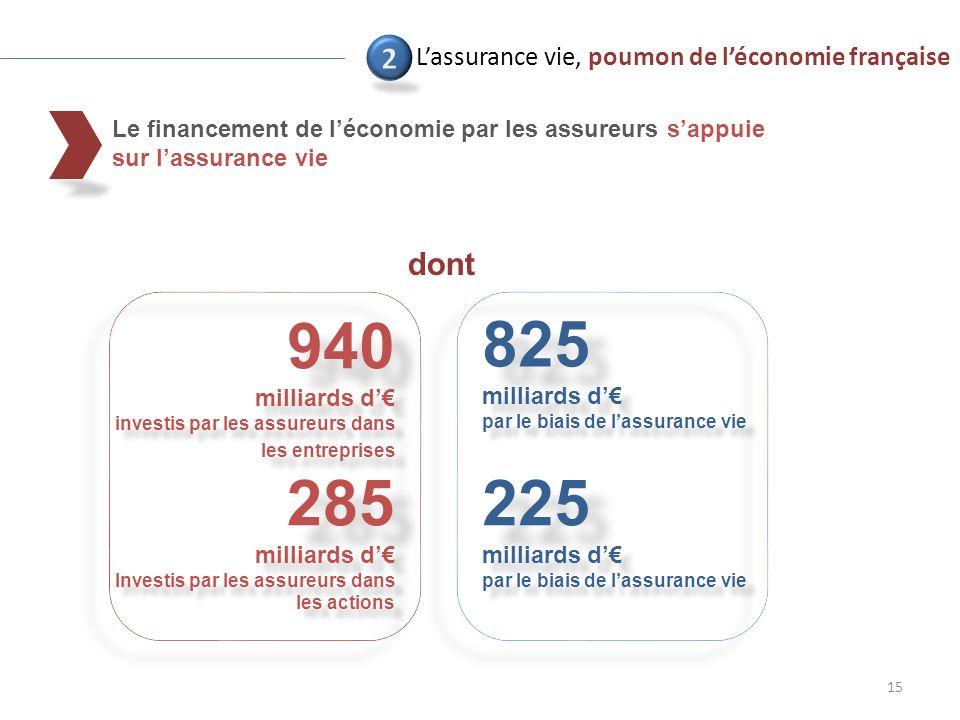 15 Lassurance vie, poumon de léconomie française 940 milliards d investis par les assureurs dans les entreprises 825 milliards d par le biais de lassurance vie 285 milliards d Investis par les assureurs dans les actions 225 milliards d par le biais de lassurance vie dont Le financement de léconomie par les assureurs sappuie sur lassurance vie
