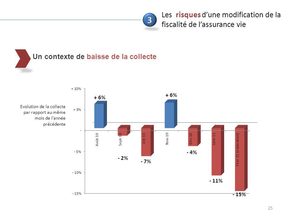 Un contexte de baisse de la collecte 25 Les risques dune modification de la fiscalité de lassurance vie Evolution de la collecte par rapport au même mois de lannée précédente