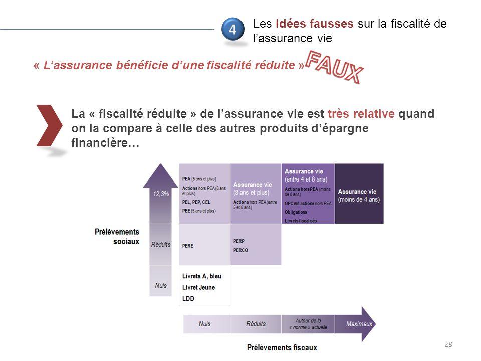 La « fiscalité réduite » de lassurance vie est très relative quand on la compare à celle des autres produits dépargne financière… 28 « Lassurance bénéficie dune fiscalité réduite » Les idées fausses sur la fiscalité de lassurance vie