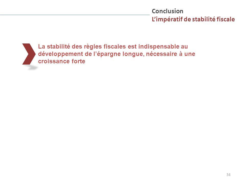 34 La stabilité des règles fiscales est indispensable au développement de lépargne longue, nécessaire à une croissance forte Conclusion Limpératif de stabilité fiscale