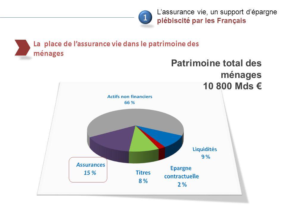 7 La place de lassurance vie dans le patrimoine des ménages Lassurance vie, un support dépargne plébiscité par les Français Patrimoine total des ménages 10 800 Mds