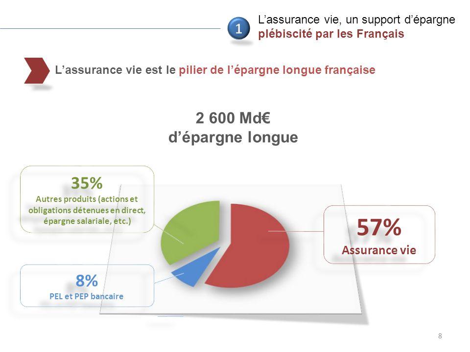 Lassurance vie est le pilier de lépargne longue française 8 57% Assurance vie 57% Assurance vie 35% Autres produits (actions et obligations détenues en direct, épargne salariale, etc.) 35% Autres produits (actions et obligations détenues en direct, épargne salariale, etc.) 8% PEL et PEP bancaire 8% PEL et PEP bancaire 2 600 Md dépargne longue Lassurance vie, un support dépargne plébiscité par les Français