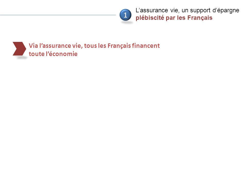 9 Via lassurance vie, tous les Français financent toute léconomie Lassurance vie, un support dépargne plébiscité par les Français