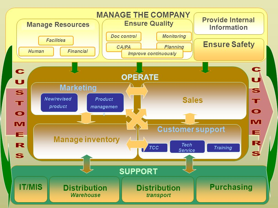 IT/MIS MANAGE THE COMPANY Manage Resources OPERATE SUPPORT Provide Internal Information Marketing New/revised product Ensure Quality Manage inventory