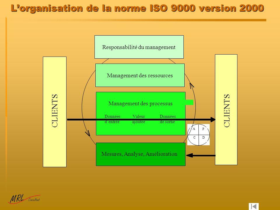 Lorganisation de la norme ISO 9000 version 2000 CLIENTS Management des processus P DC A Données dentrée Données de sortie Management des ressources Valeur ajoutée Responsabilité du management Mesures, Analyse, Amélioration