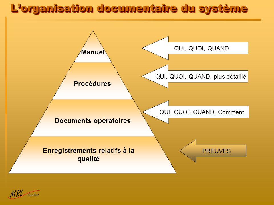 Lorganisation documentaire du système Manuel Procédures Documents opératoires Enregistrements relatifs à la qualité QUI, QUOI, QUAND QUI, QUOI, QUAND,