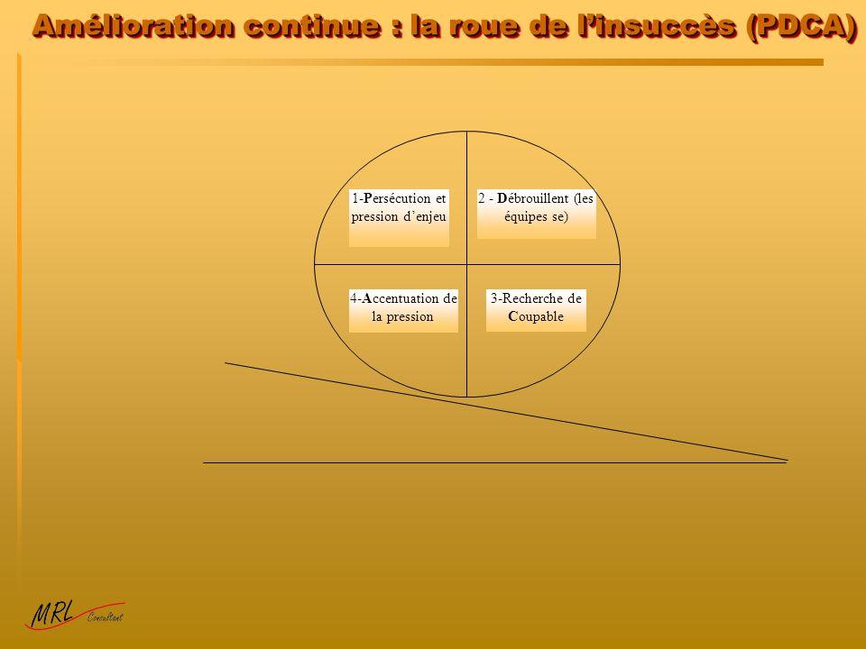 Amélioration continue : la roue de linsuccès (PDCA) 4-Accentuation de la pression 3-Recherche de Coupable 2 - Débrouillent (les équipes se) 1-Persécution et pression denjeu
