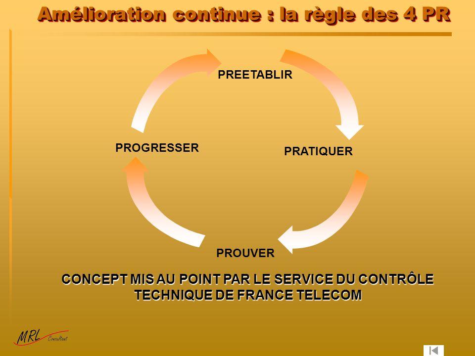 Amélioration continue : la règle des 4 PR PREETABLIR PRATIQUER PROUVER PROGRESSER CONCEPT MIS AU POINT PAR LE SERVICE DU CONTRÔLE TECHNIQUE DE FRANCE TELECOM