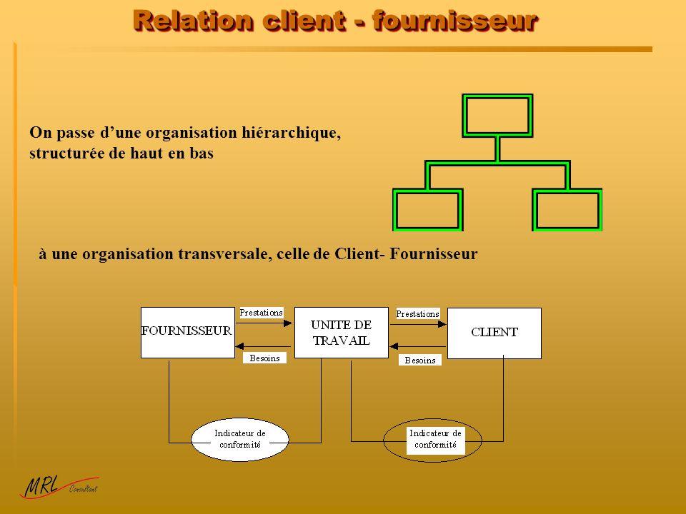 Relation client - fournisseur On passe dune organisation hiérarchique, structurée de haut en bas à une organisation transversale, celle de Client- Fournisseur