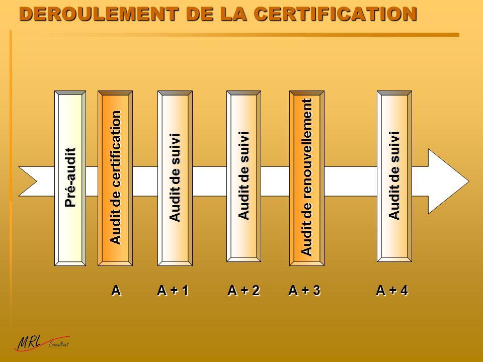 DEROULEMENT DE LA CERTIFICATION Pré-audit Audit de certification Audit de suivi A A + 1 A + 2 A + 3 A + 4 Audit de renouvellement
